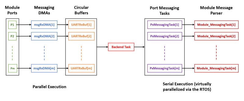 Hexabitz Backend Messaging Receive Path