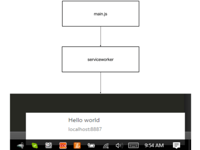 Figure 03 - Simple notification work flow
