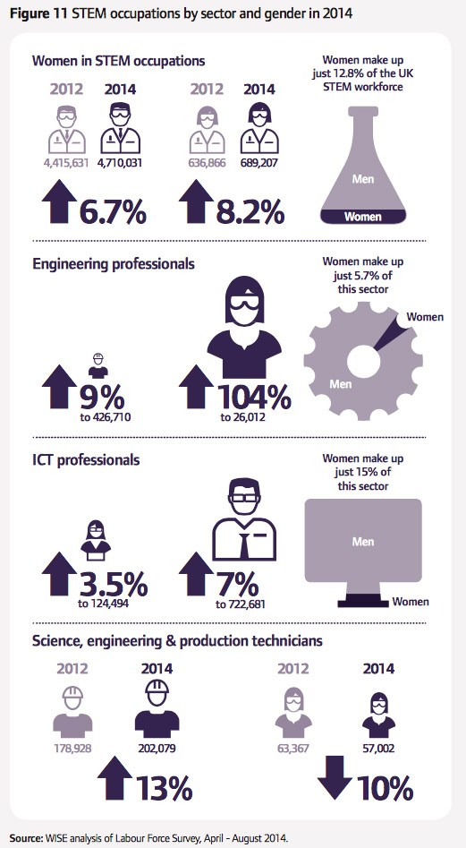 Diagram of STEM occupations by sector and gender in 2014