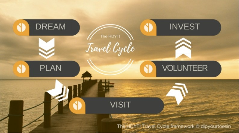 The HDYTI Travel Cycle Framework ©dipyourtoesin
