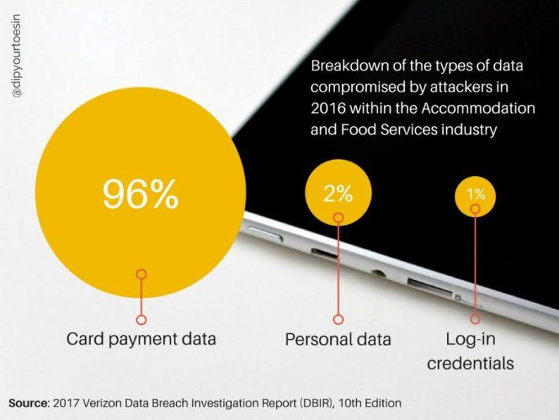 Verizon DBIR graphic WannaCrypt Ransomware Hospitality Industry Implications