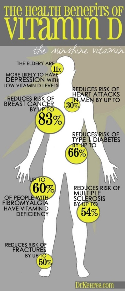 vitamin D, benefits of vitamin D, vitamin D deficiency, the sunshine vitamin, vitamin D guide