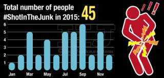 Total number of people shot in the junk in 2015