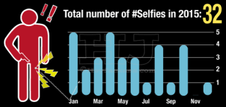 2015 Negligent discharges, otherwise known as Selfies
