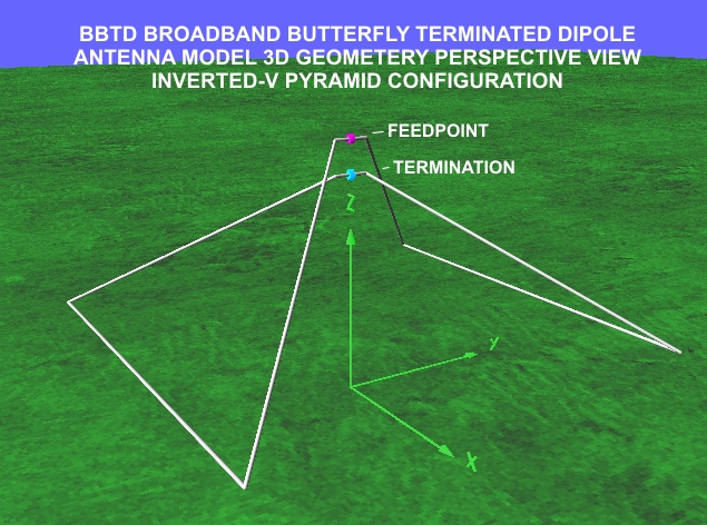 Inverted V Antenna Pattern