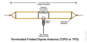 HFLINK | ALE Antennas | Selcall Antennas | Automatic Link Establishment