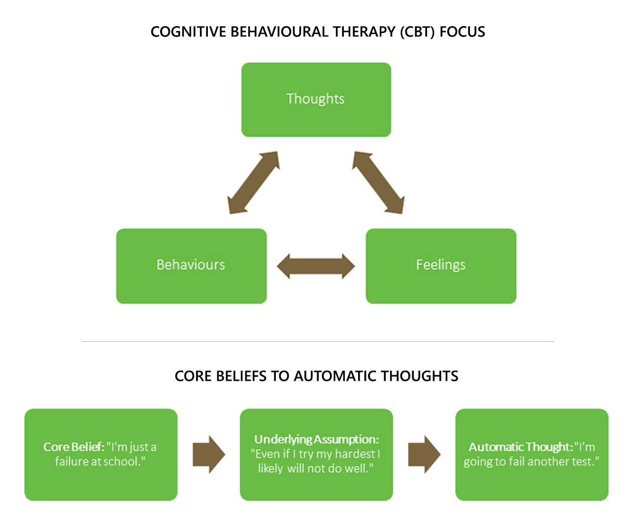 What Is Cognitive Behavioural Therapy