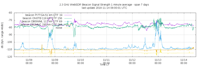 websdr_snr_beacons_avg_7days_ago_tropo