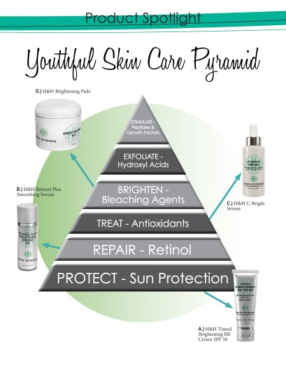 YouthfulSkinPyramid