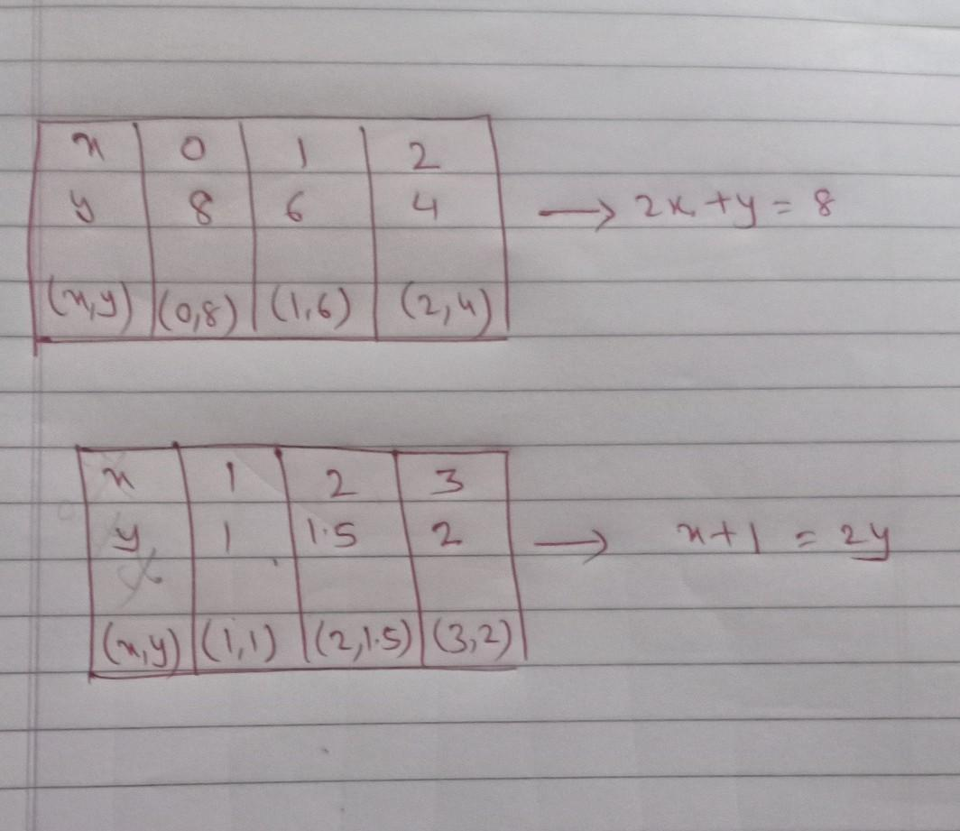 Solve Graphically The Pair Of Linear Equations 2x Y 8 And
