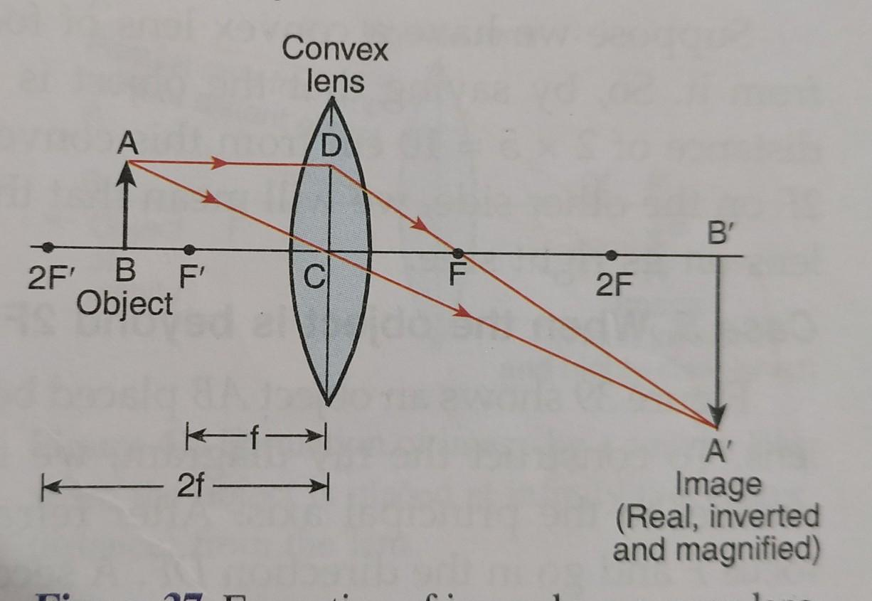 Draw A Ray Diagram For The Following Situation An Object