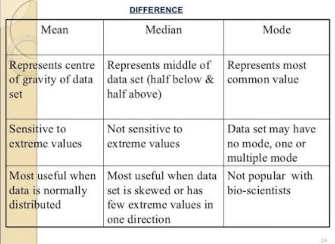 Difference Between Median And Mode In Tabular Form