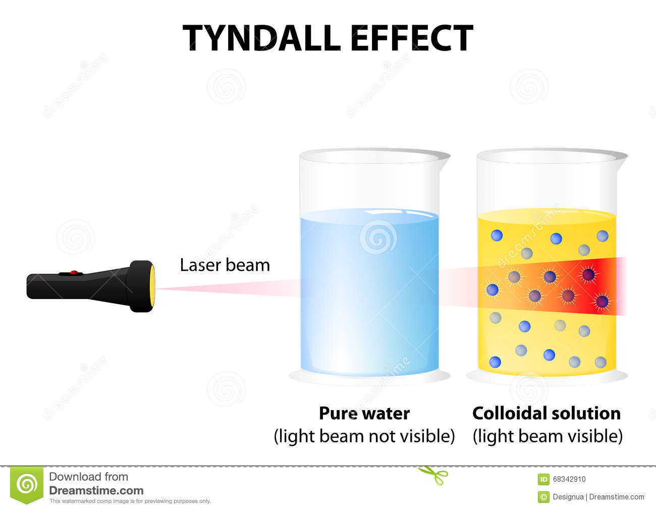 What Is Tyndall Effect Which Kinds Of Solution Show It