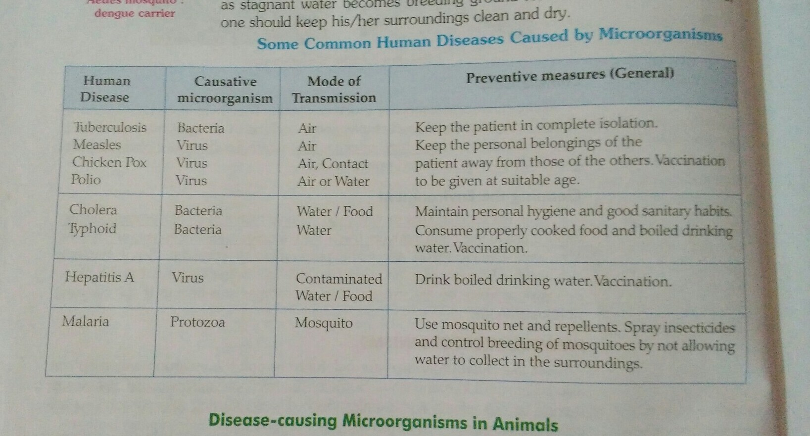Make Table Of Common Disease That Are Cause By The Micro