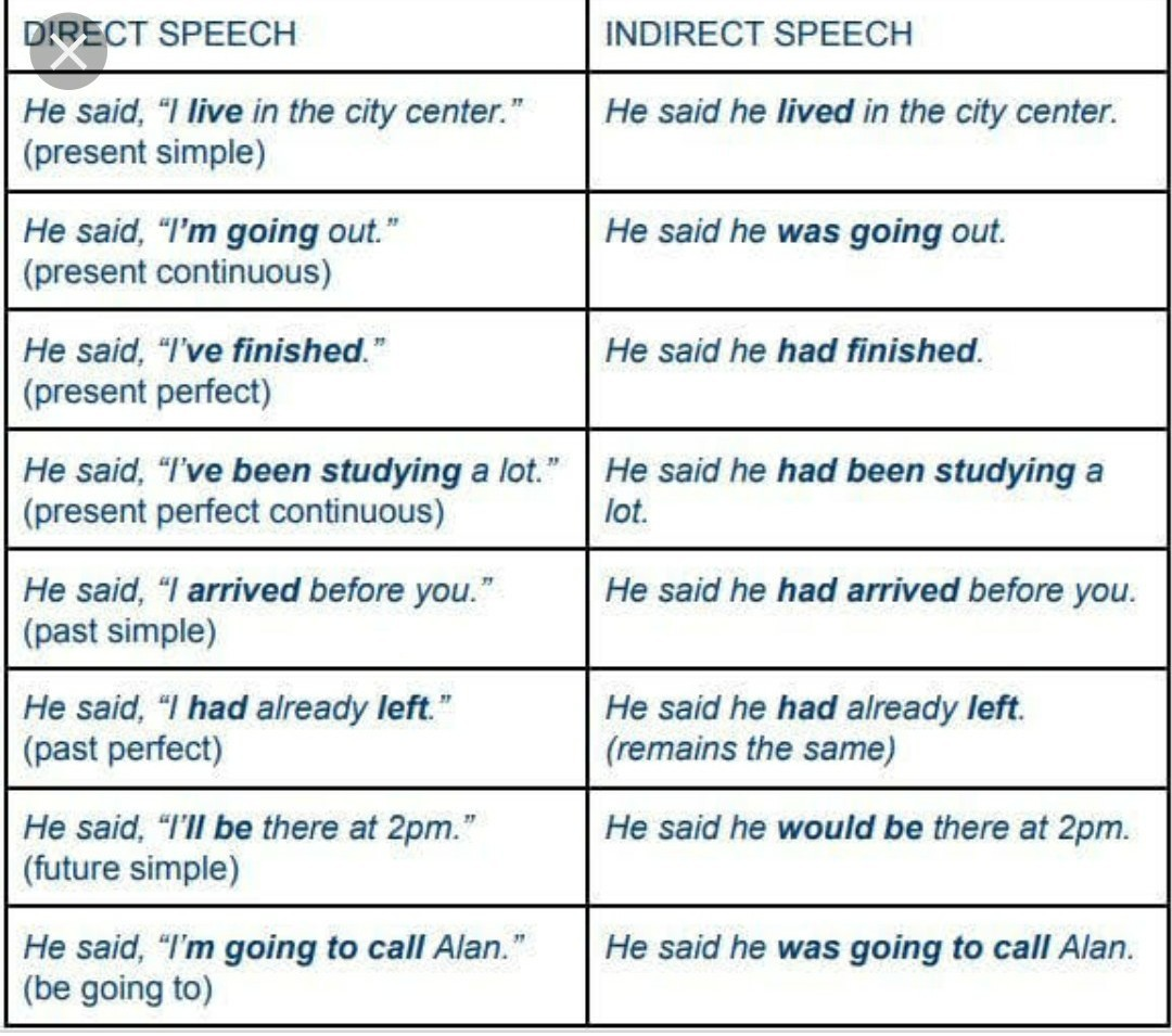 I Want Examples Of Narration Direct To Indirect Speech