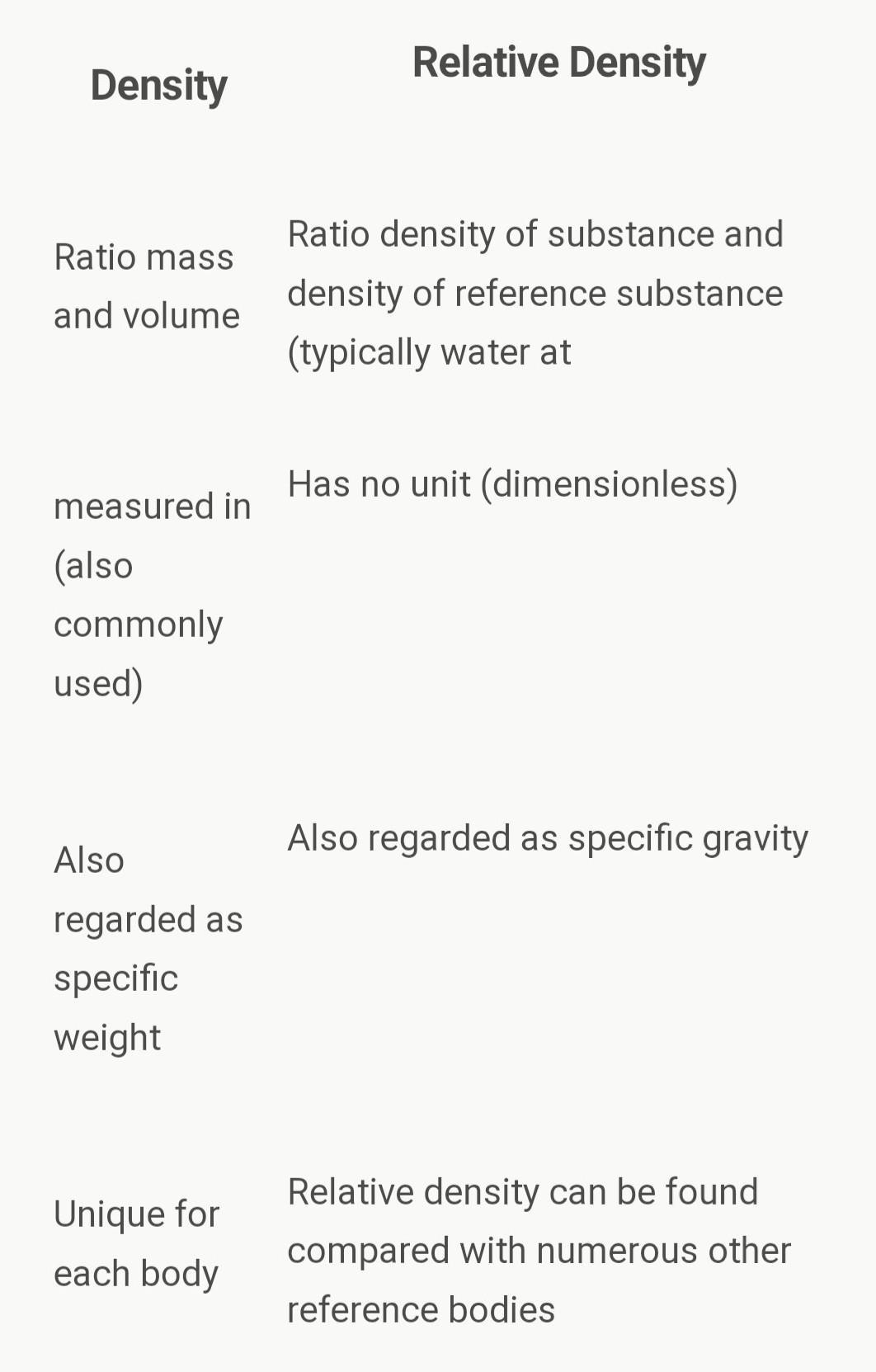 Difference Between Density And Relative Density Class 9
