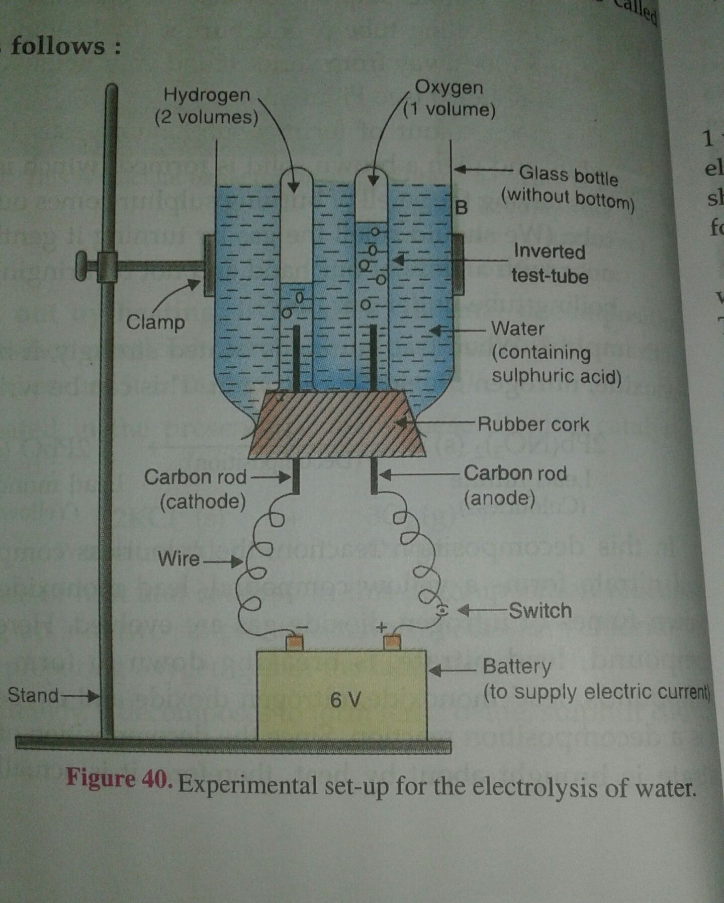 Draw The Diagram For Electrolysis Of Water And Label It
