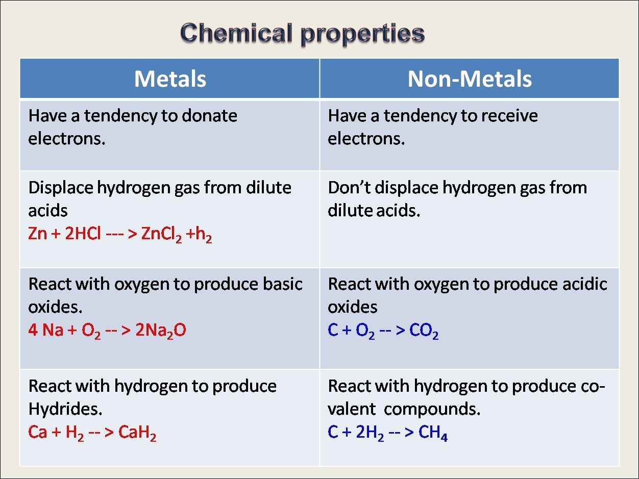 Difference Between Chemical Properties Of Metal And