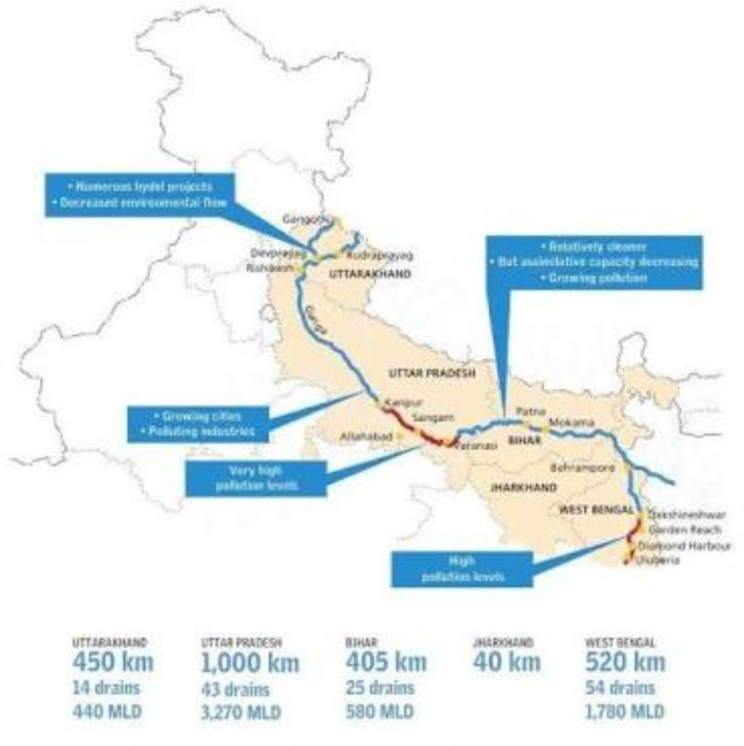 Chart On Ganga River System With Tributaries