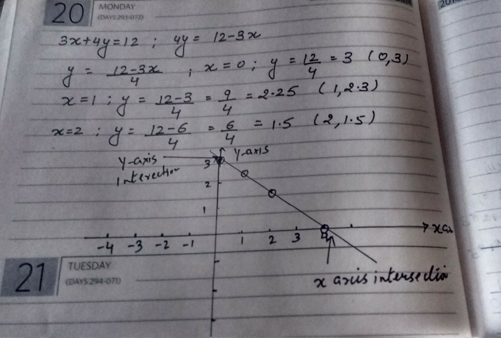 Graph The Linear Equation X 4y 12