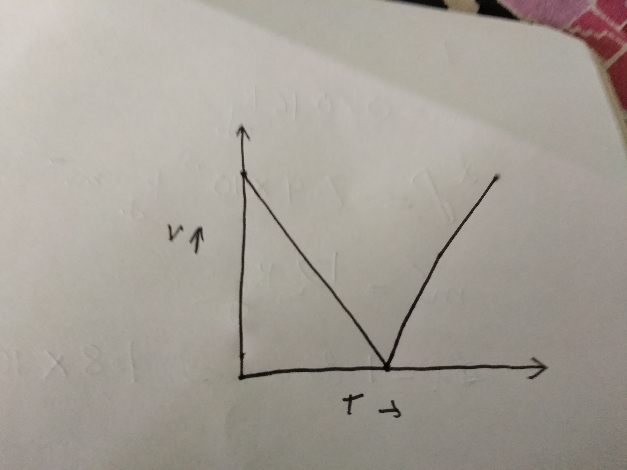 Draw Velocity Versus Time Graph Of Stone Thrown Vertically