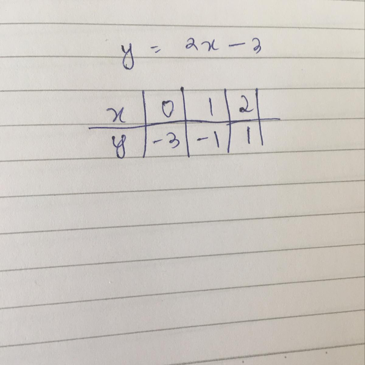 Determine The Graph Of Equation Y 2x