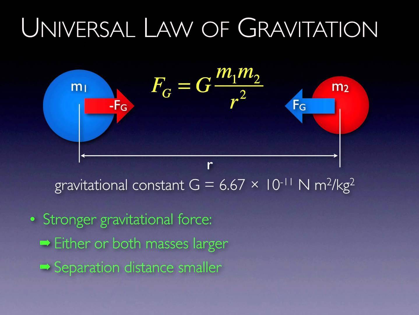 Explain Universal Law Of Gravitation