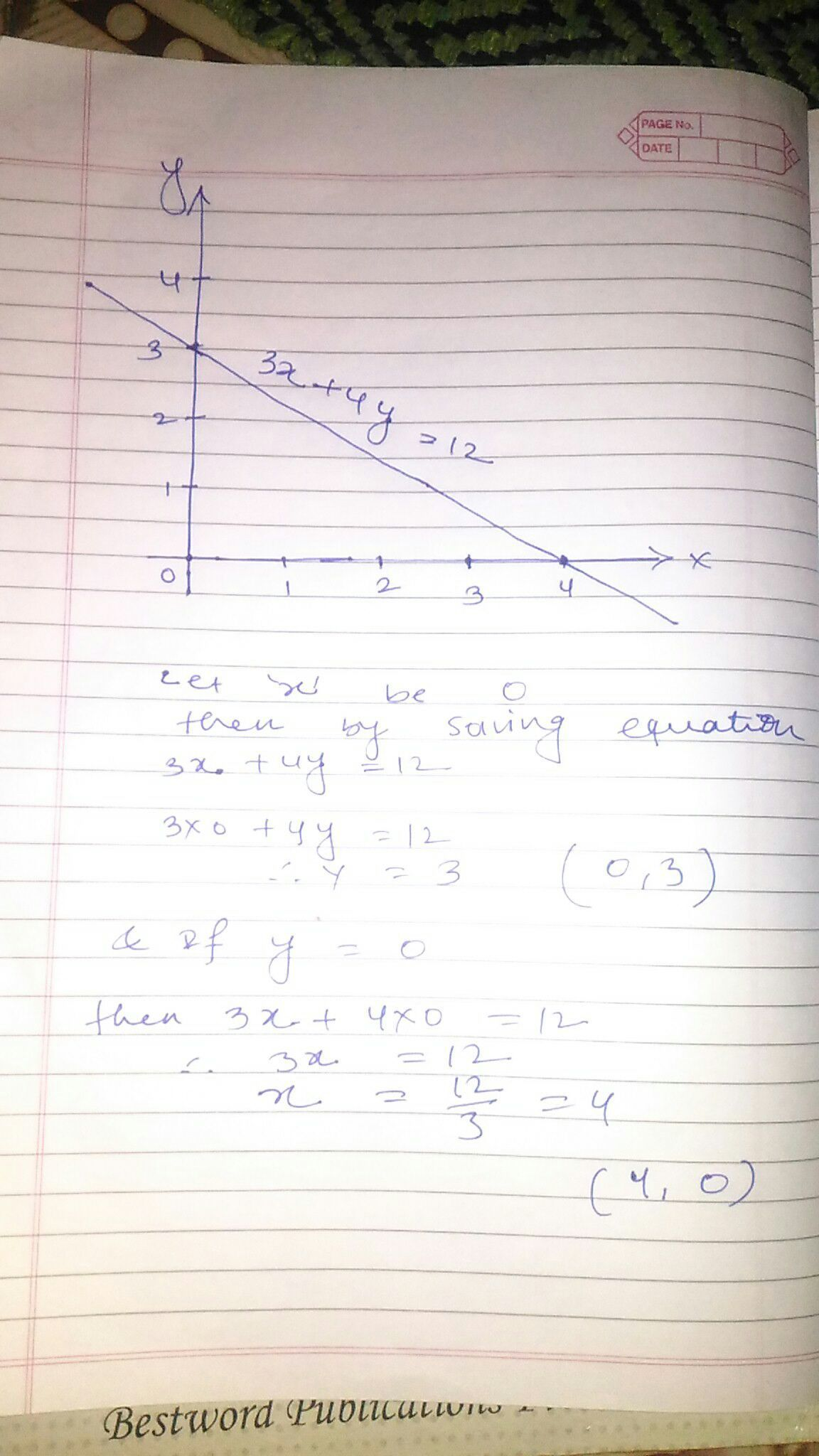 Find The Points Where The Graph Of The Equation 3x 4y