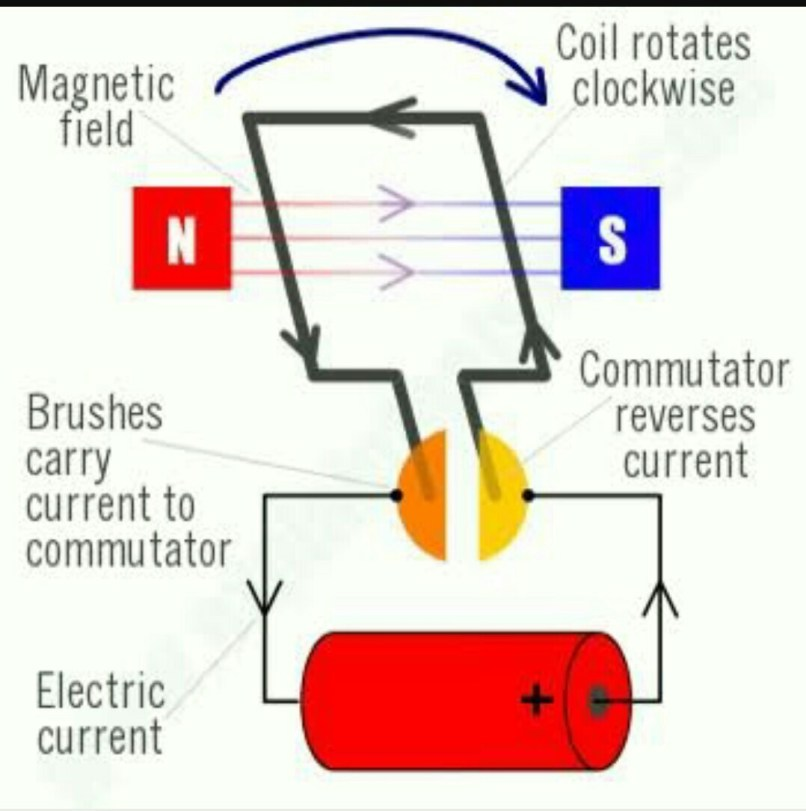 Which Two Statements About An Electric Motor Are True