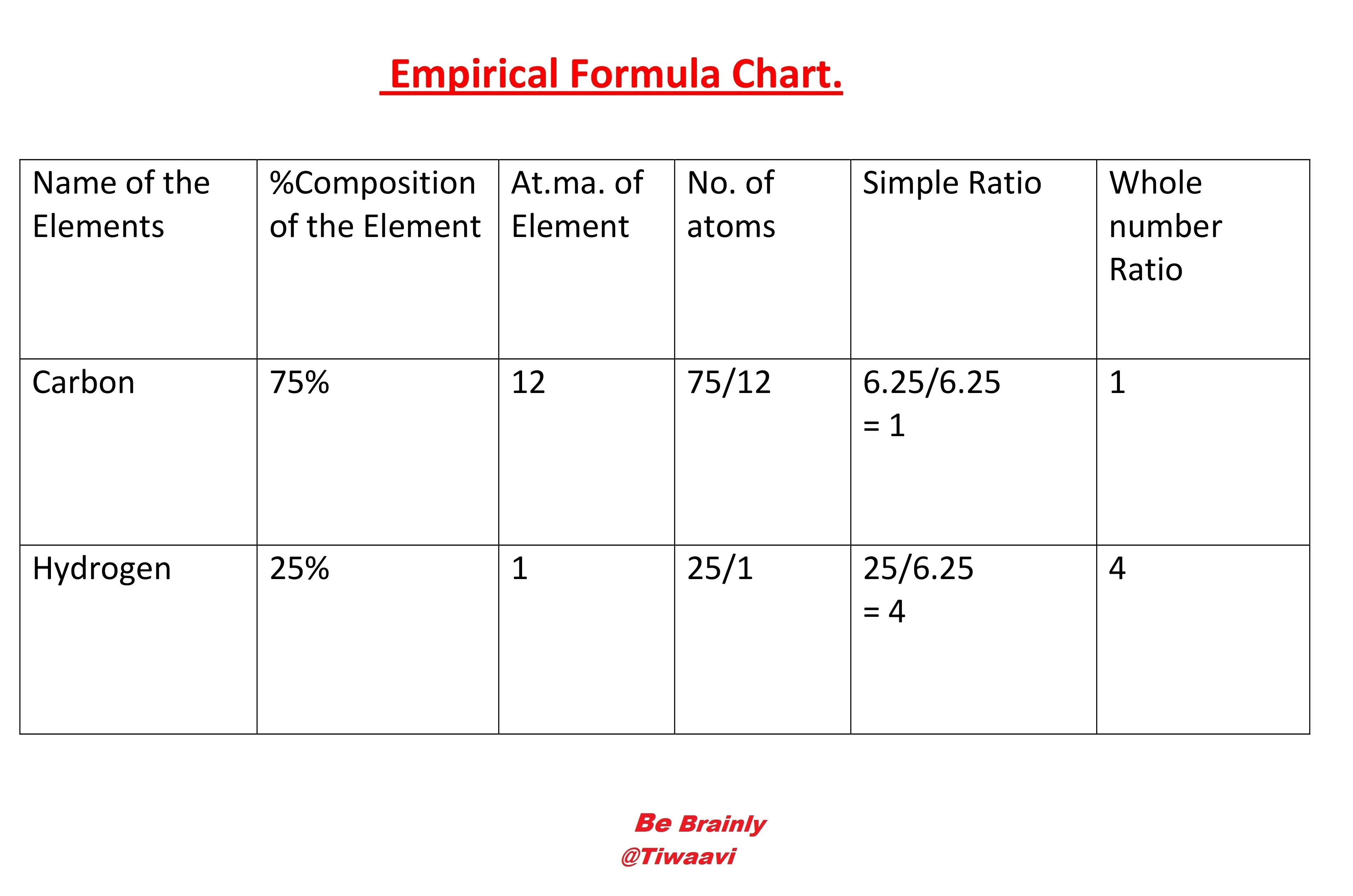 Empirical Formula From Percentage