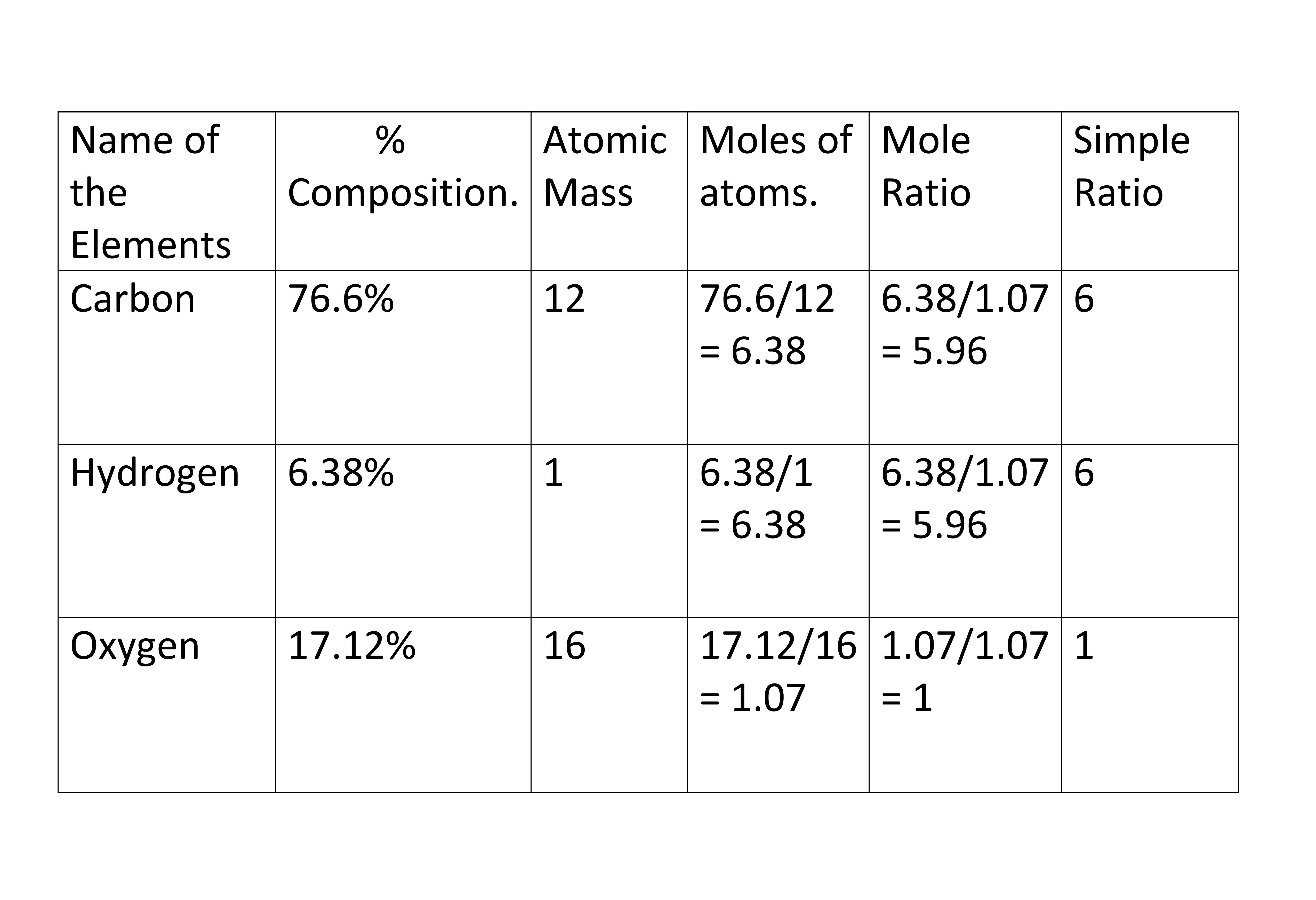 Calculate The Empirical And Molecular Formula Of A