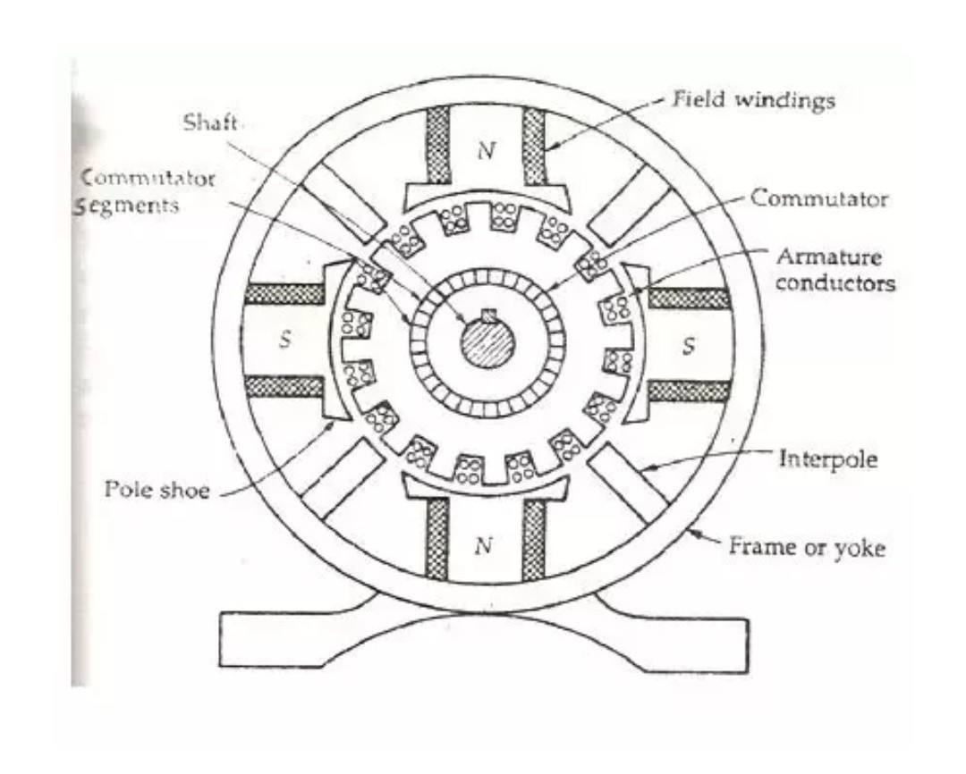 What Is The Function Of Commutator In A Dc Motor Brainly