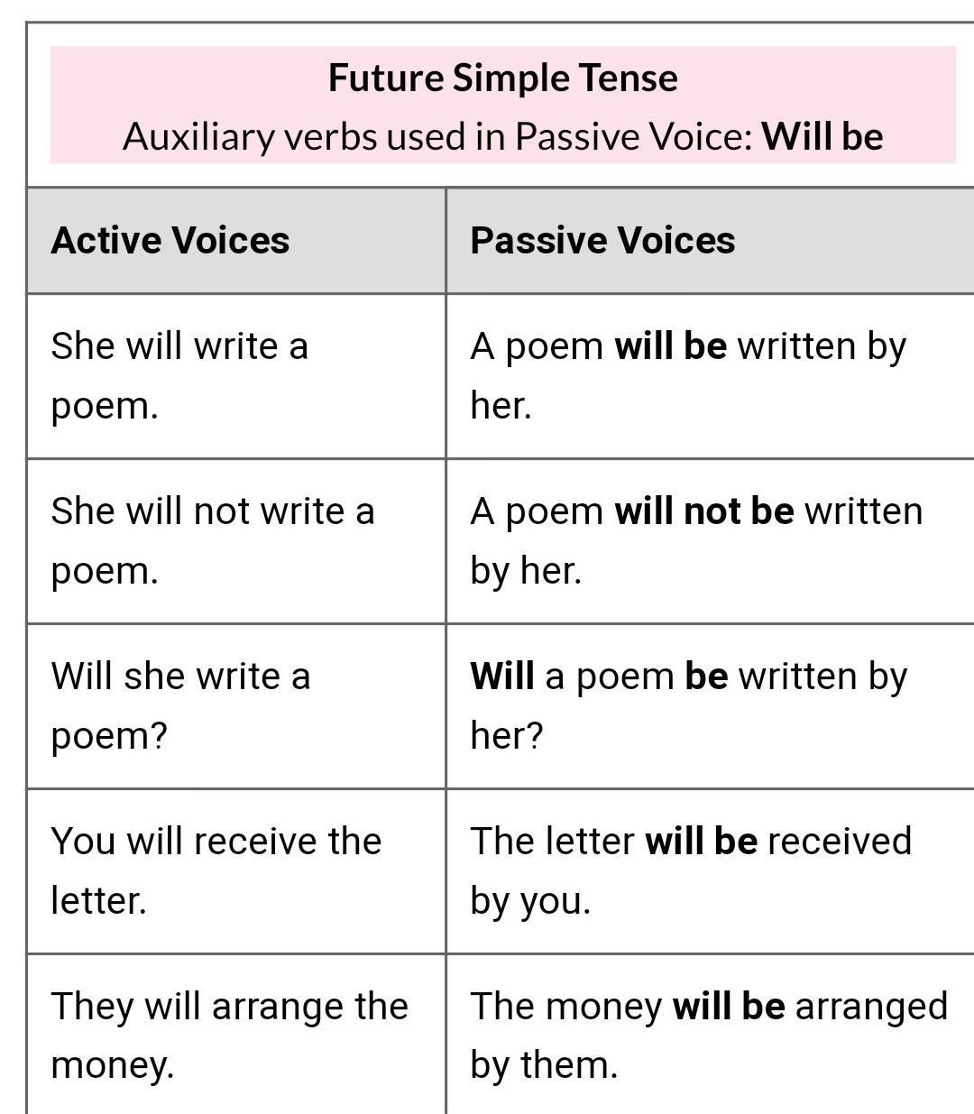 Hi Guys Give Rules To Convert From Active To Passive Voice