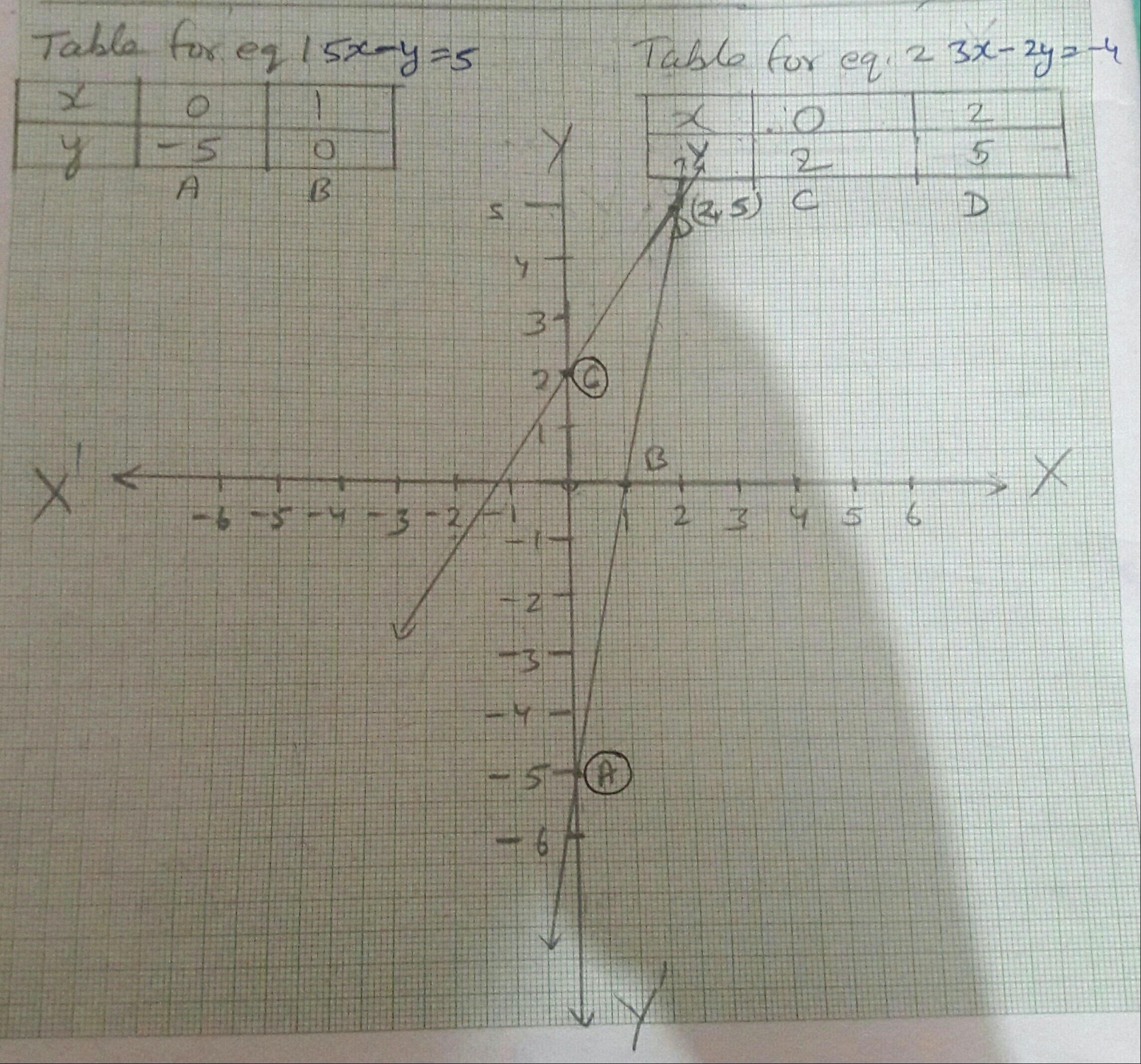 Solve Graphically The Pair Of Linear Equations 5x Y 5