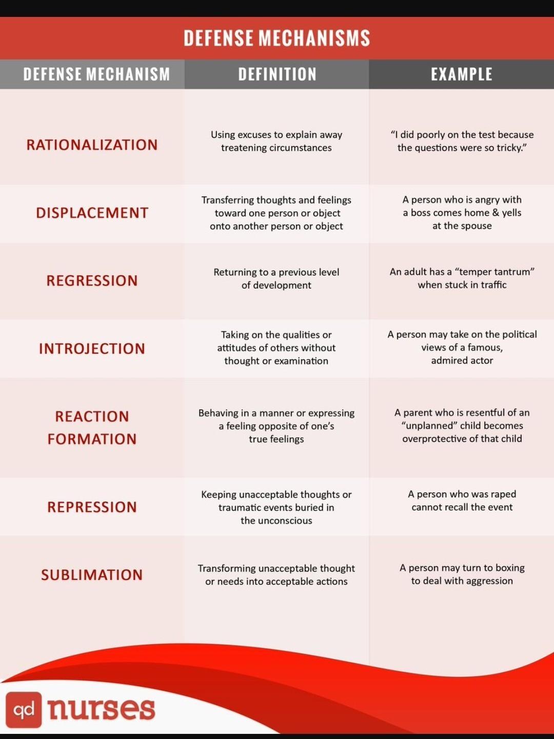 Describe Various Defence Mechanisms