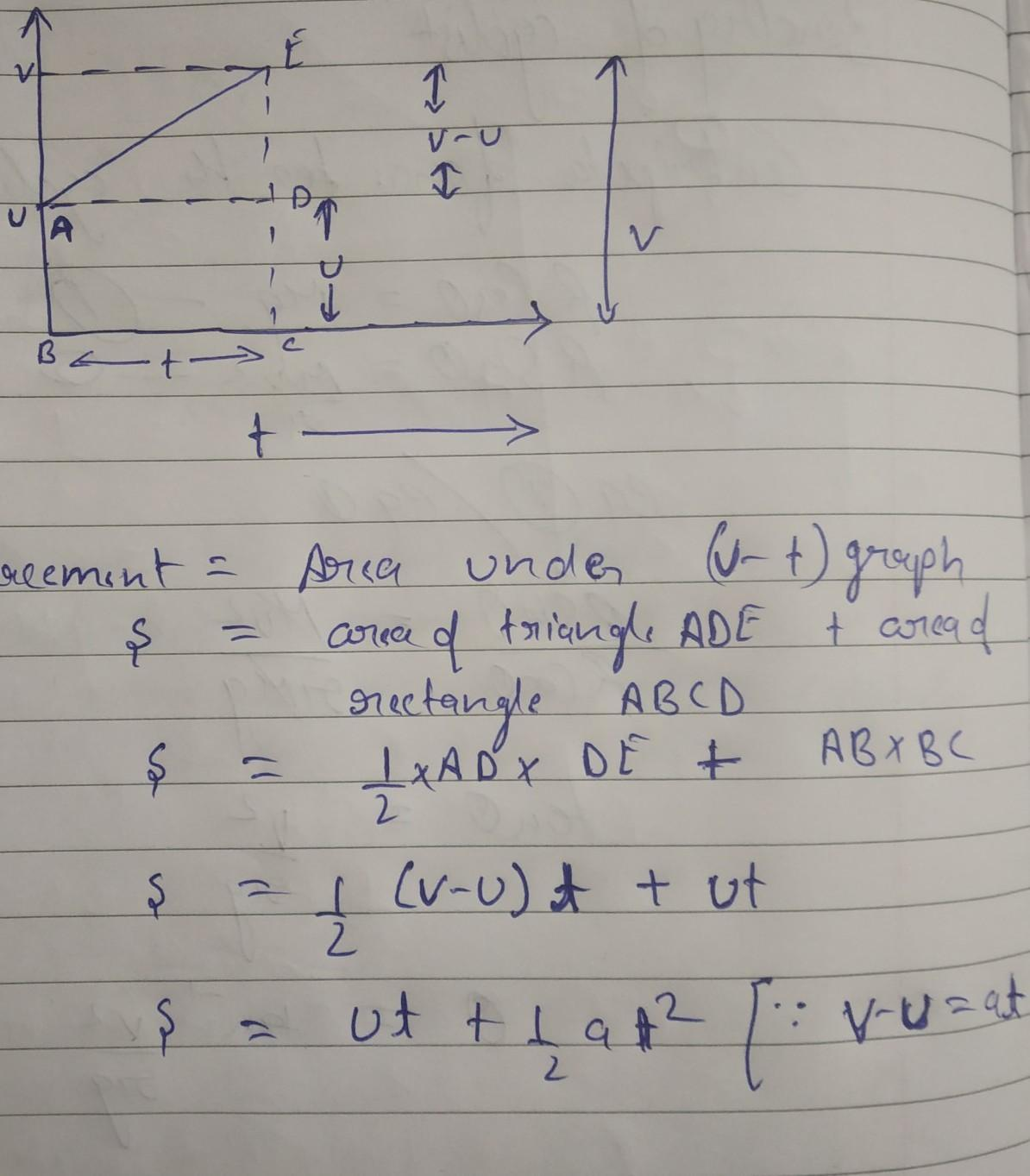 Draw Velocity Time Graph Of Uniform Motion And Prove That