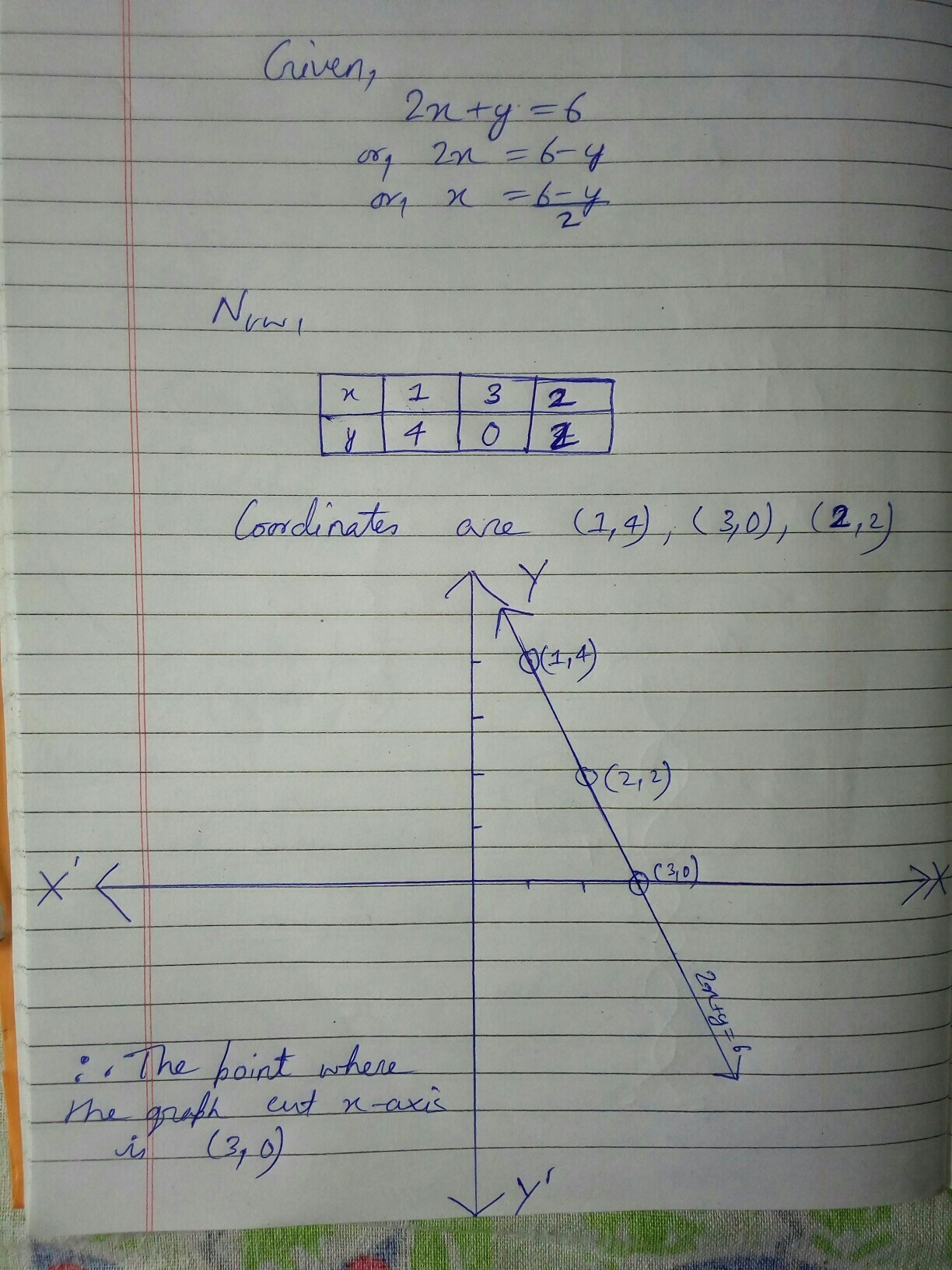 Draw The Graph Of The Equation 2x Y 6nd The