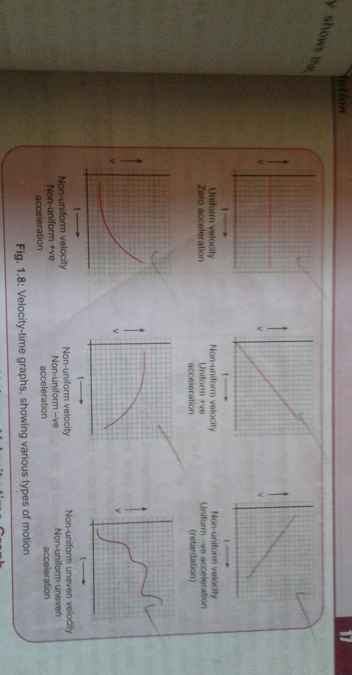 Hd V T Graph For Non Uniform Motion