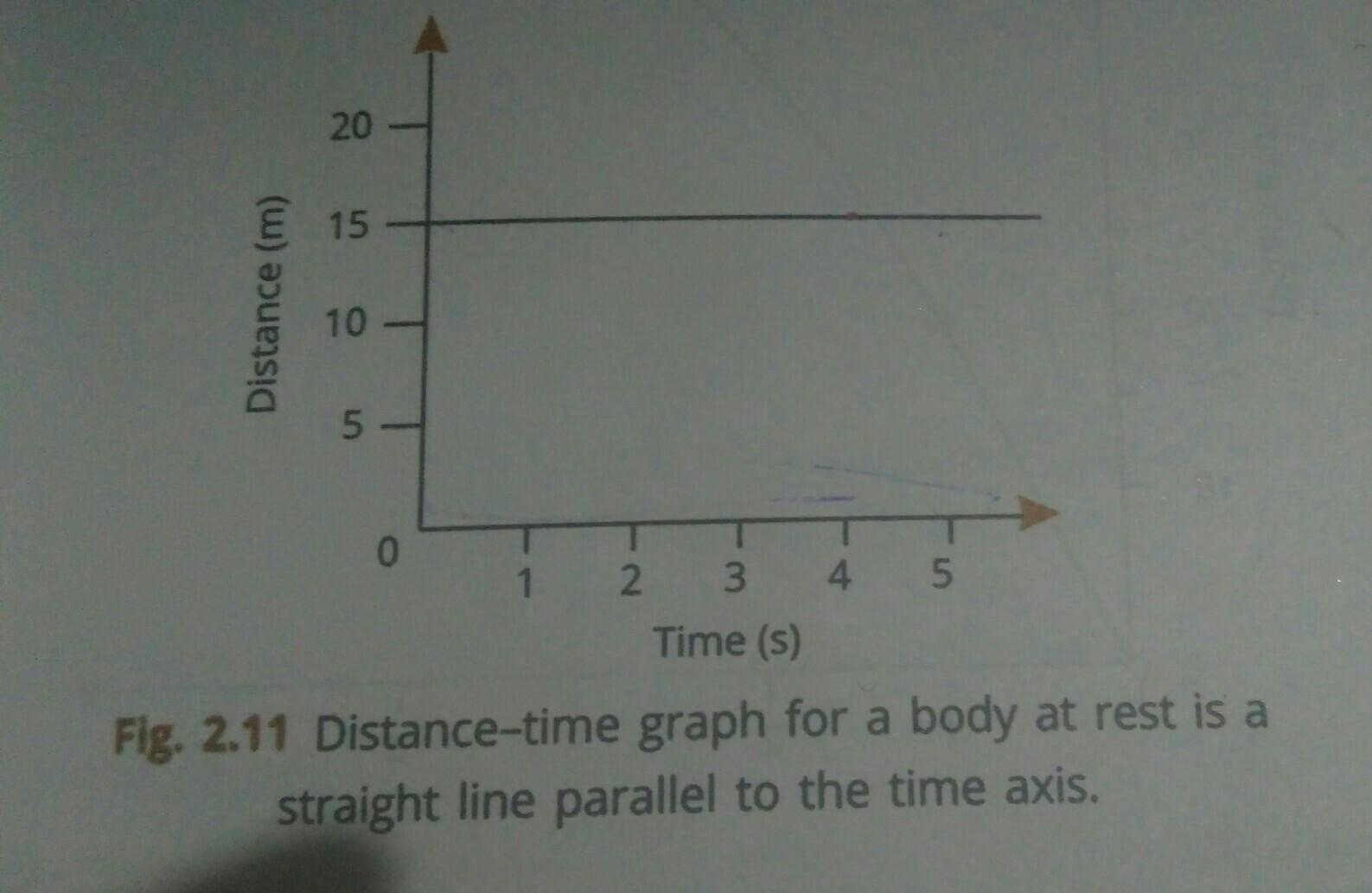 Velocity Time Graph For Non Uniform Motion