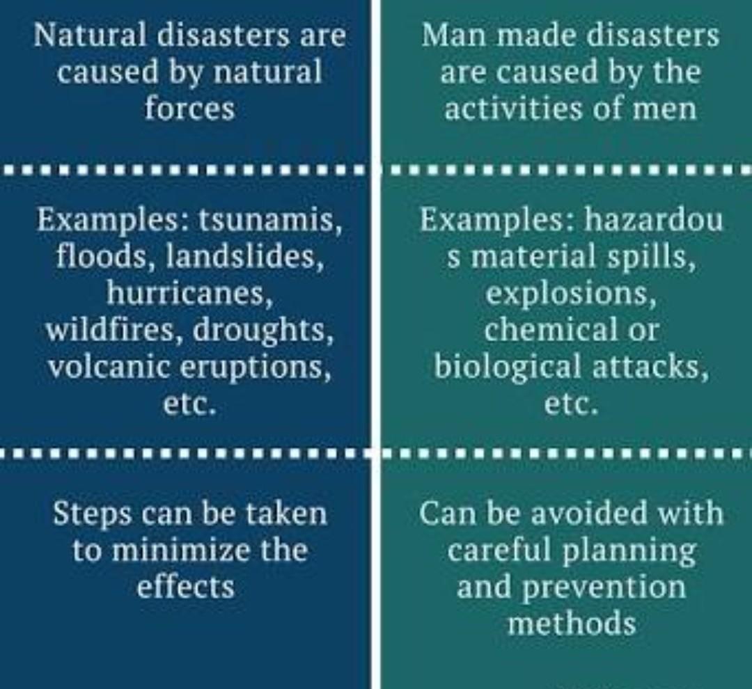 Similarities Between Natural And Human Made Disasters