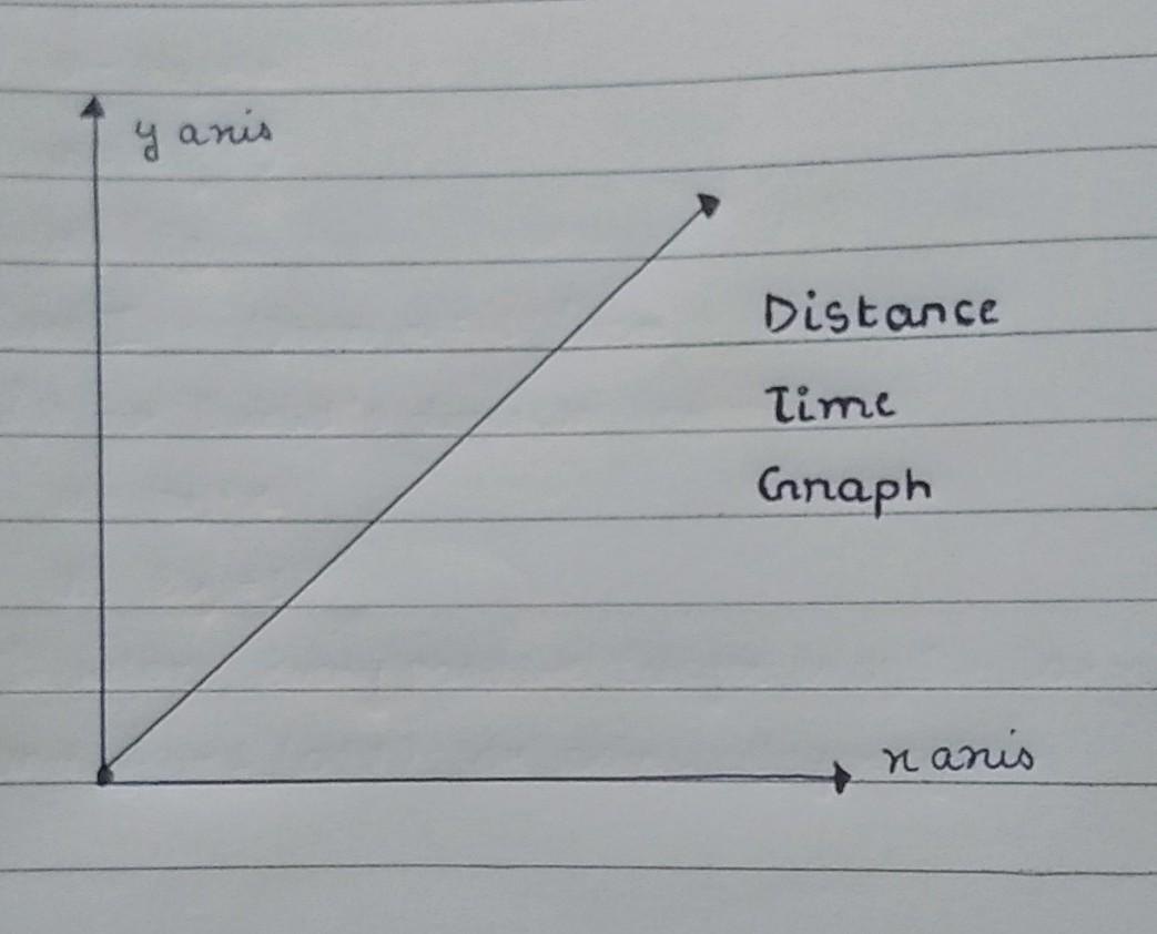 Velocity Time Graph For The Motion Of An Object In A
