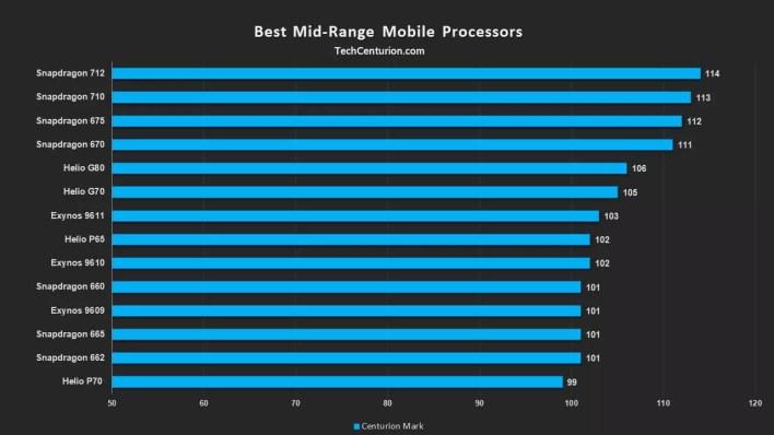 افضل المعالجات المتوسطة للهواتف الذكية 2020