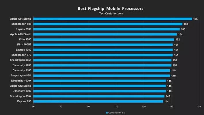 افضل معالج للهواتف الذكية 2021