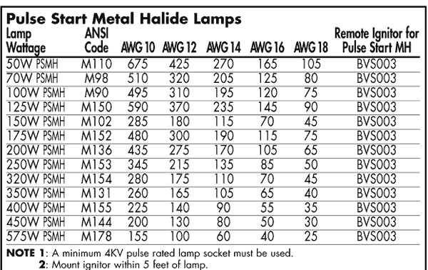 RemoteMountingChrt_03?resize\=600%2C378 400 hps wiring diagram gandul 45 77 79 119  at reclaimingppi.co