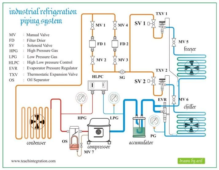 Industrial Refrigeration | REFRIGERATION & AIR CONDITIONING