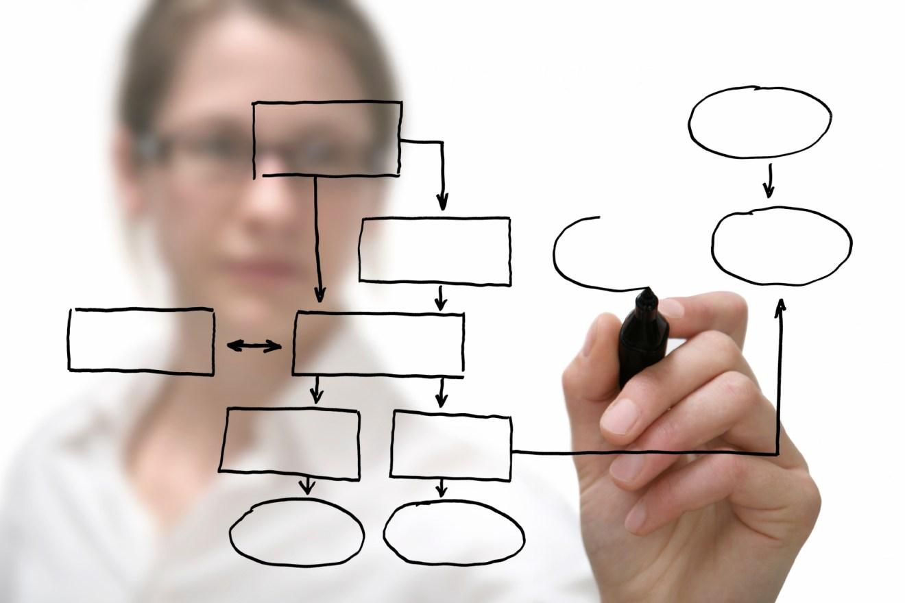 processos de negócio para software ERP