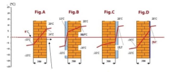 gradient-temperatura-izolatii