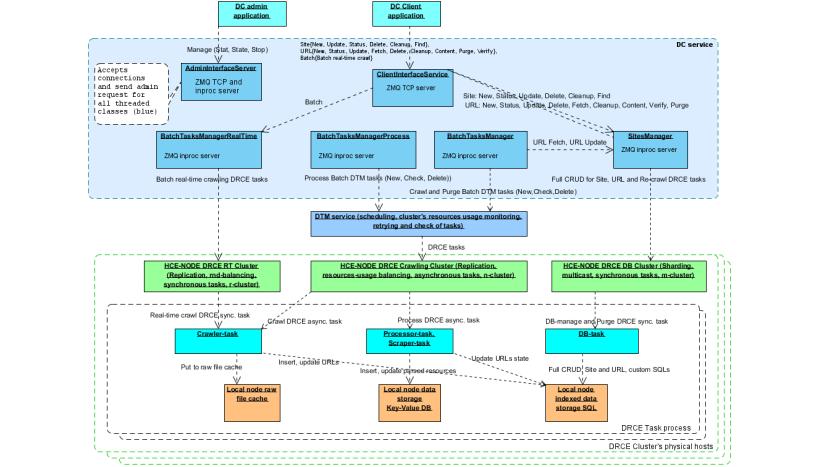 DC service architecture