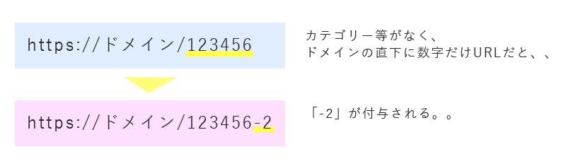 ドメイン直下で数字だけのURLだと、「-2」が付与される