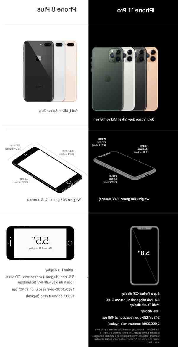 Quel est la différence entre iPhone 11 et 11 Pro ?